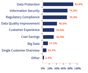 Getting beyond the basics: Data Protection & Information Governance