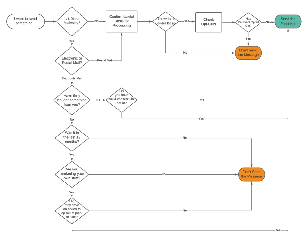 A diagram that shows the decision tree for using postal or electronic direct marketing.