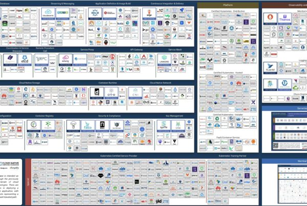map of data tools for a cloud native landscape from Cloud Native Computing Foundationprojects