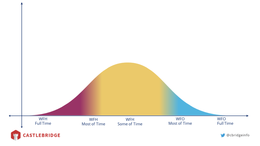 bell curve diagram showing the likely penetration/adoption of connected working