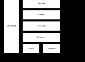 data-governance-diagram
